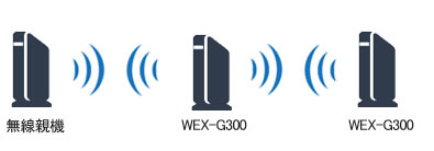 wex-g300 2段接続