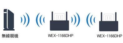 wex-1166dhp 2段接続