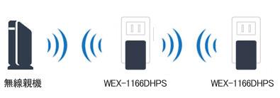 wex-1166dhps 2段接続
