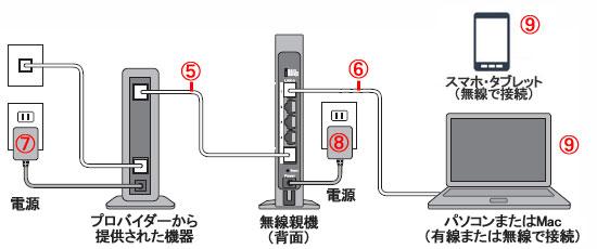 モデムと親機をLANケーブルで接続する