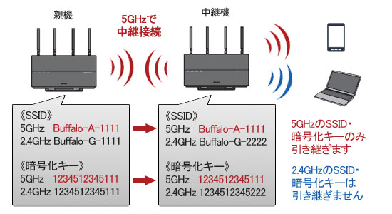 5GHzで接続