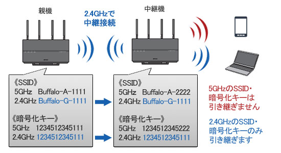 2.4GHzで接続