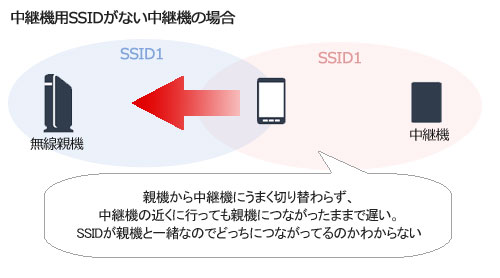 中継機用SSIDなし