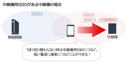 中継機用SSIDあり