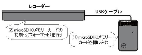 SDカードフォーマット