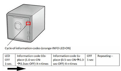 What do the error codes/information codes indicate? (LS-QVL
