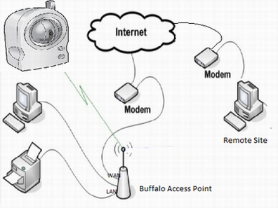 how can i setup network camera with buffalo router for external  how can i setup network camera with buffalo router for external remote access control from internet