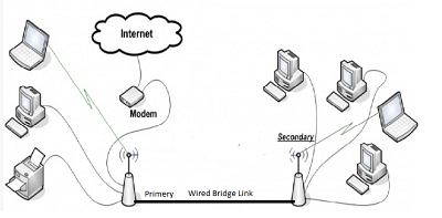 wired network diagram bridge